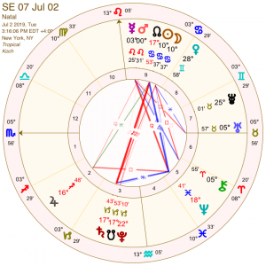 July 2 2019 Solar Eclipse chart