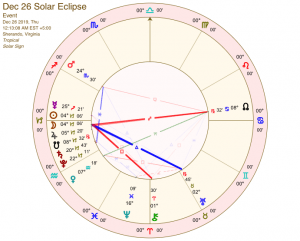 December 2019 Solar Eclipse
