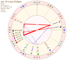 January 2020 Lunar Eclipse