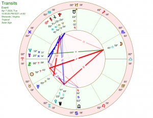 Full Moon April 2020 chart