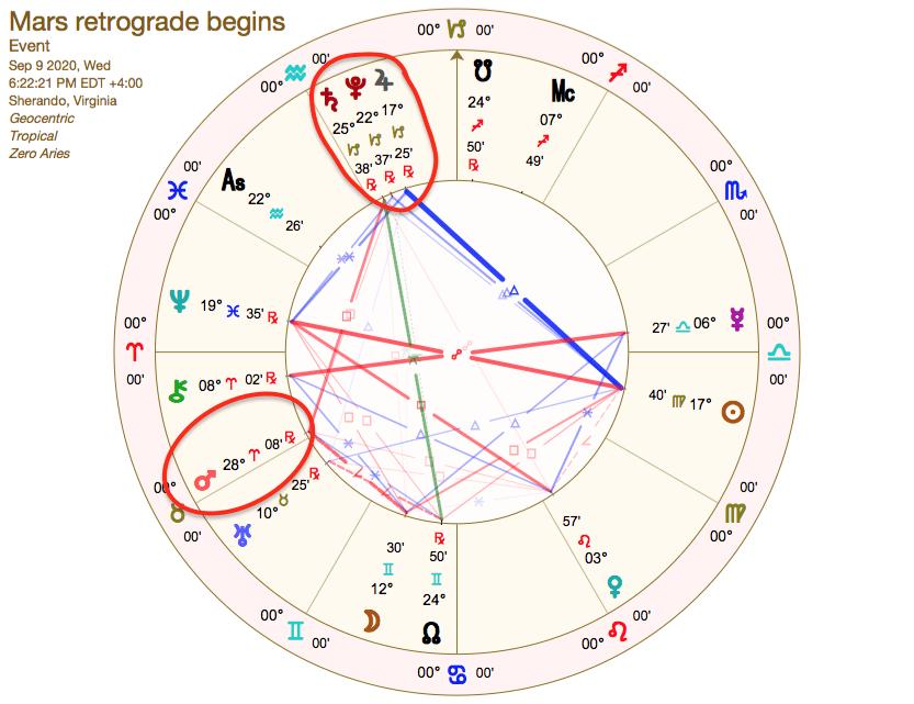 mars station retrograde chart 2020