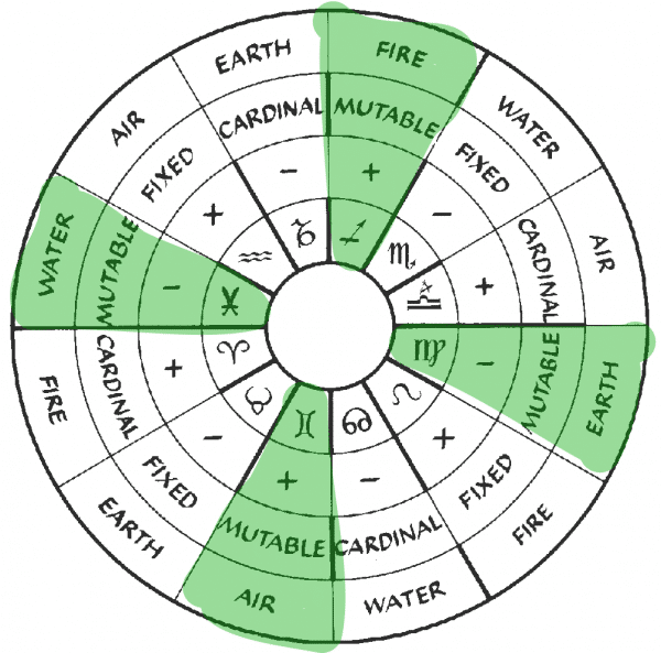 mutable signs