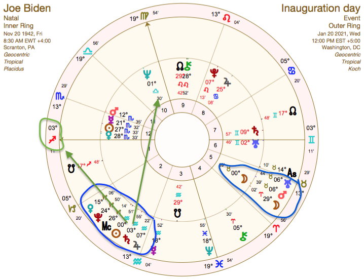 biden birth chart with 2021 inauguration